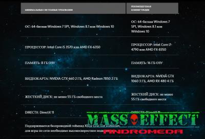 Системные и минимальные системные требования Mass Effect: Andromeda